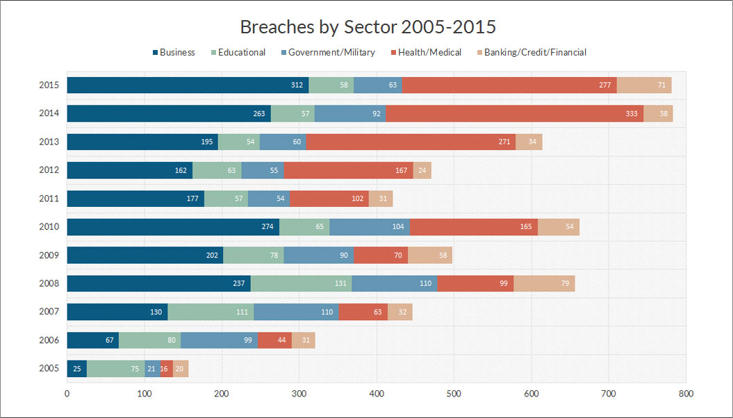 breaches_by_sector_2005-2015