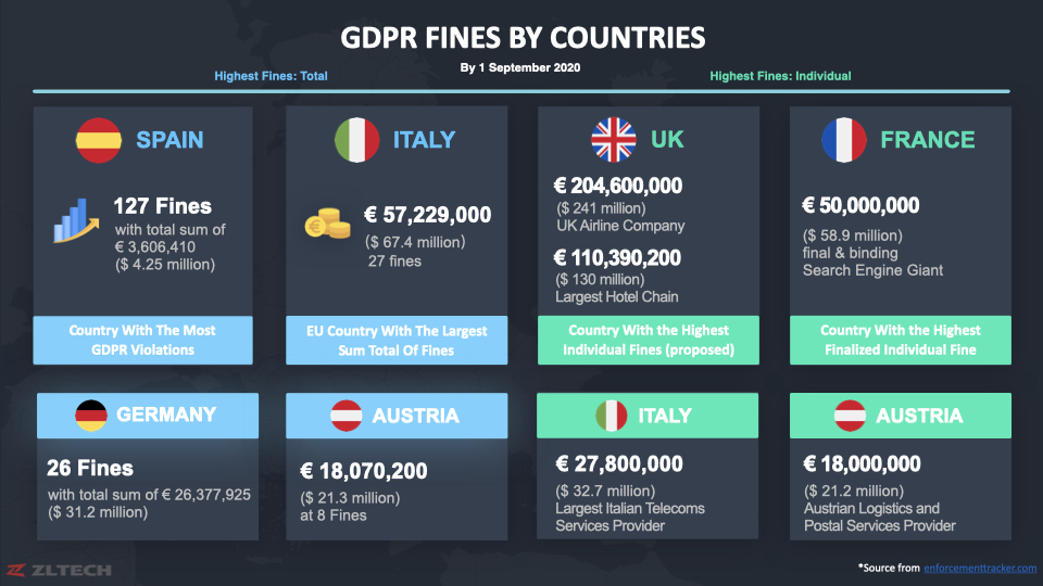 GDPR Fines by Country