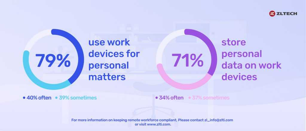 more employees are using work devices for personal use