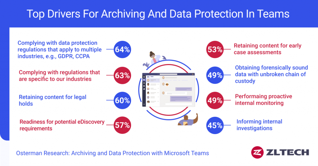 drivers-archiving-data-protection-teams